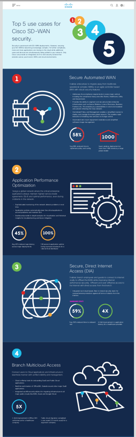 Cisco SD WAN Infographic